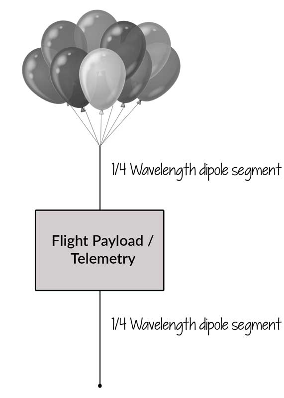 Diagram of the HAB Payload and Dipole antenna.
