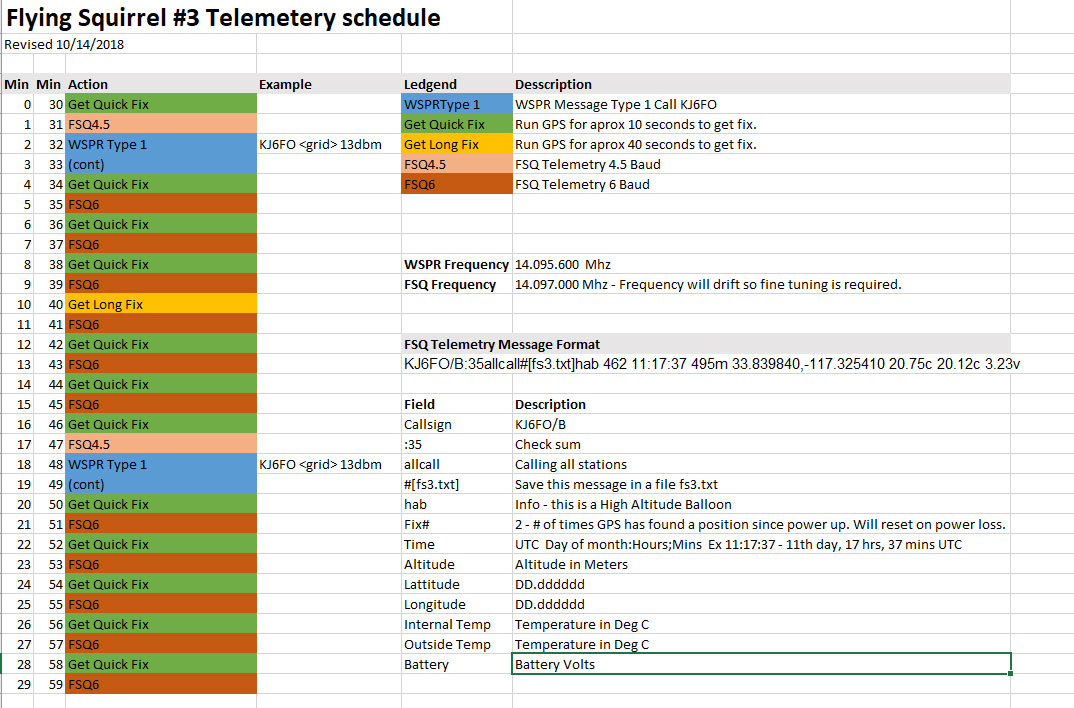 FS3 Telemetry Schedule